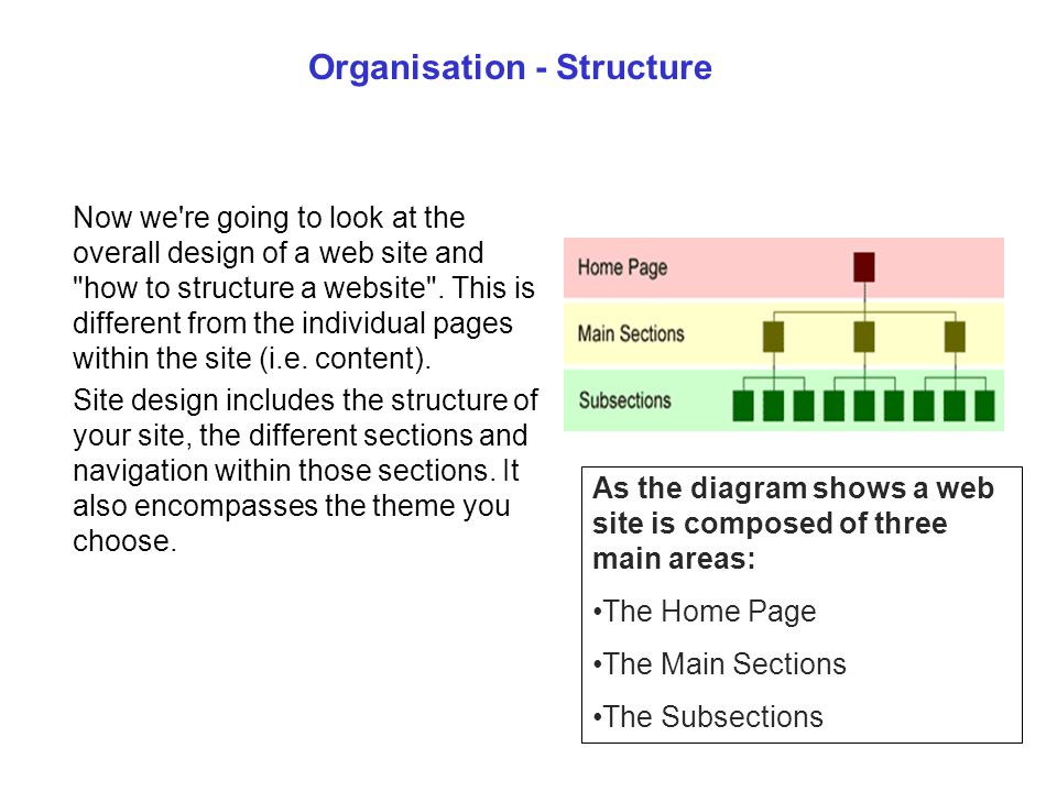 Organisation - Structure