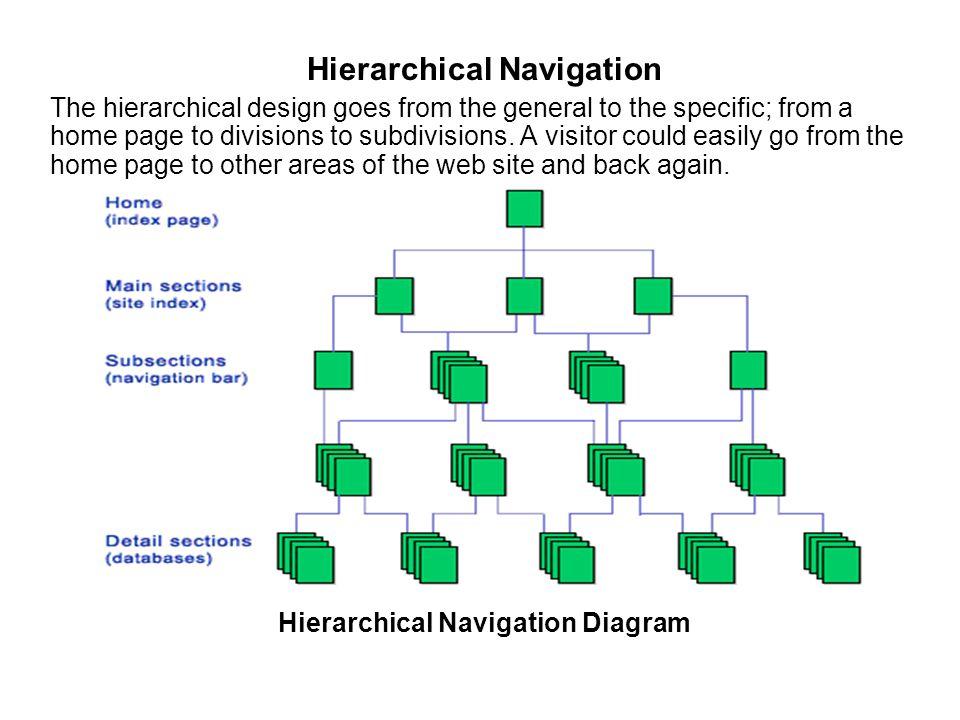 Hierarchical Navigation Hierarchical Navigation Diagram