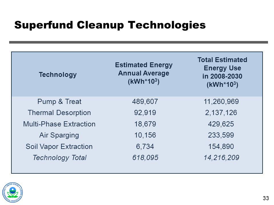 Superfund Cleanup Technologies