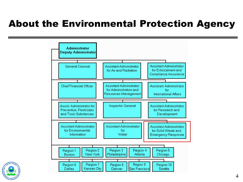 About the Environmental Protection Agency
