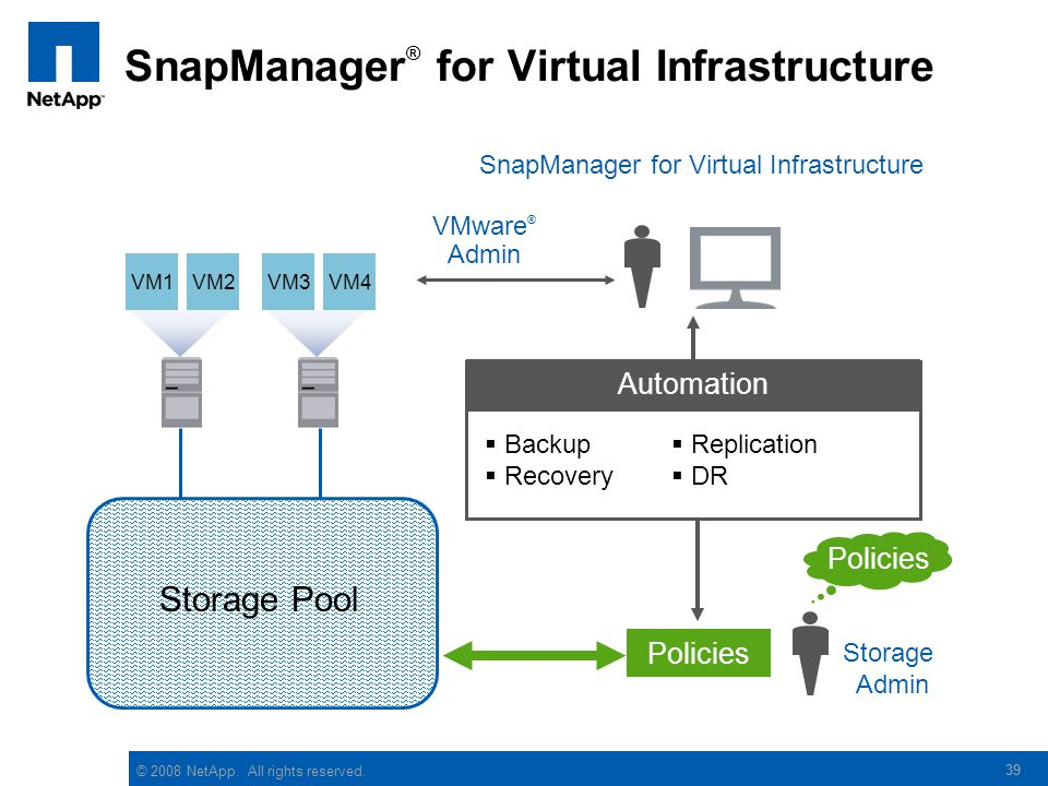 SnapManager® for Virtual Infrastructure