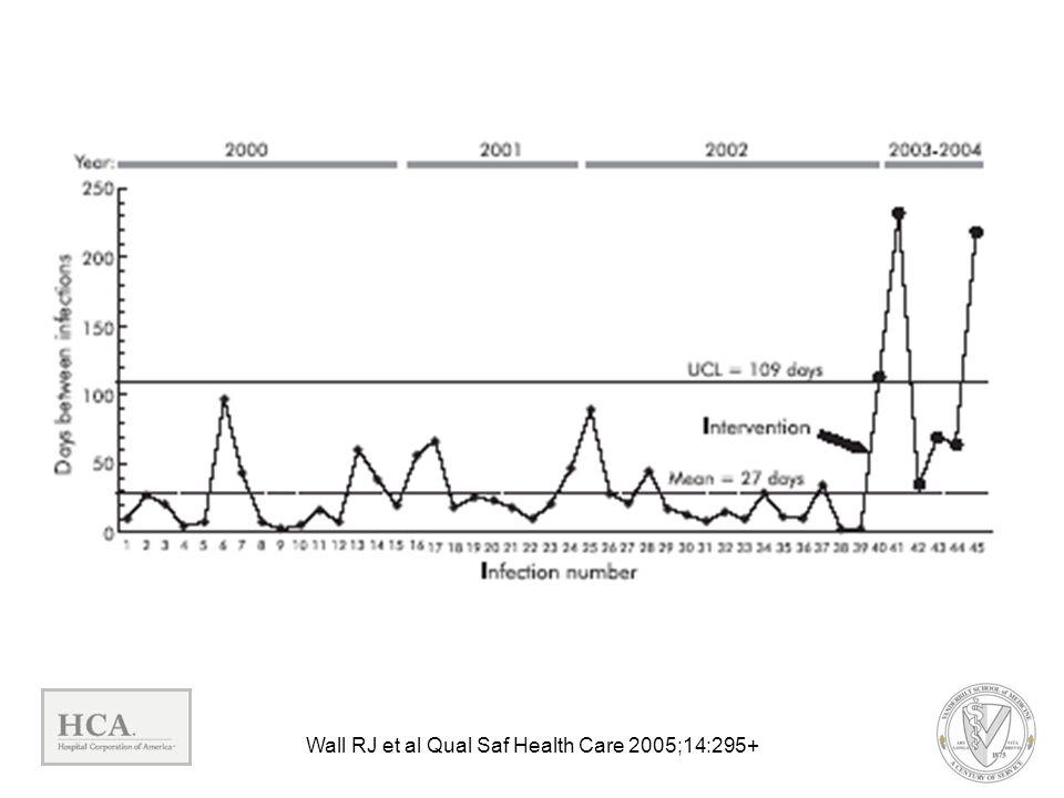 Wall RJ et al Qual Saf Health Care 2005;14:295+