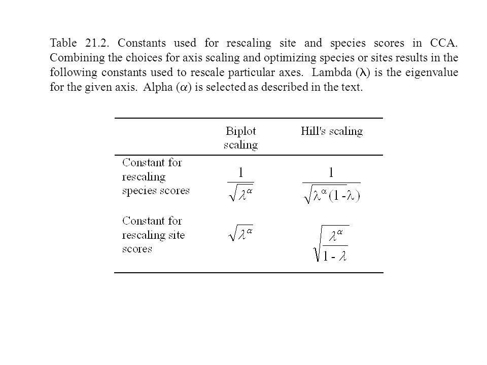 Table 21.2. Constants used for rescaling site and species scores in CCA.