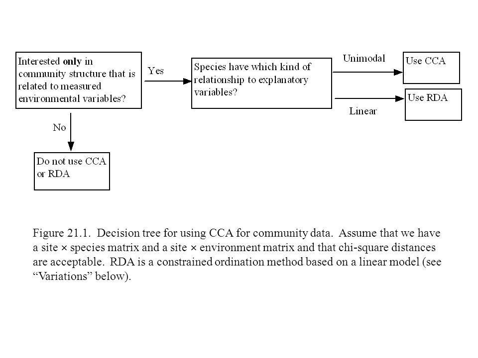 Figure 21. 1. Decision tree for using CCA for community data