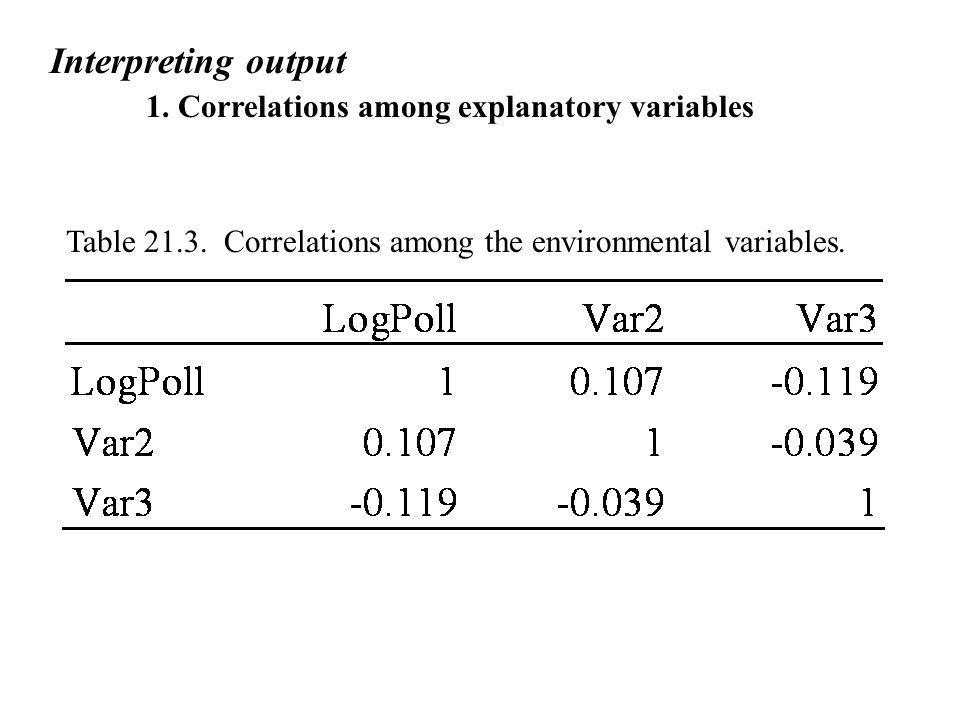 Interpreting output 1. Correlations among explanatory variables.