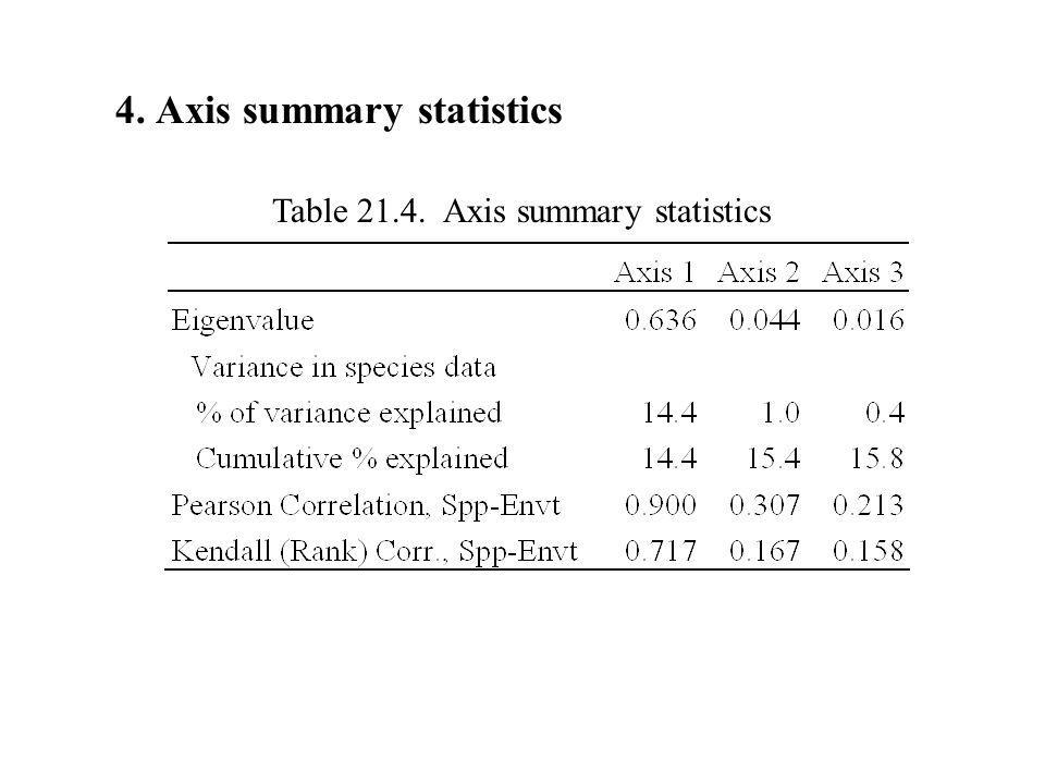 4. Axis summary statistics