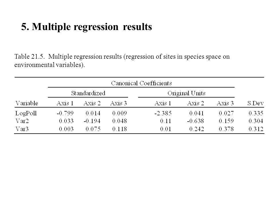 5. Multiple regression results