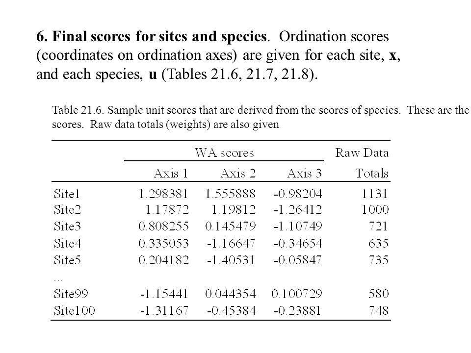 6. Final scores for sites and species