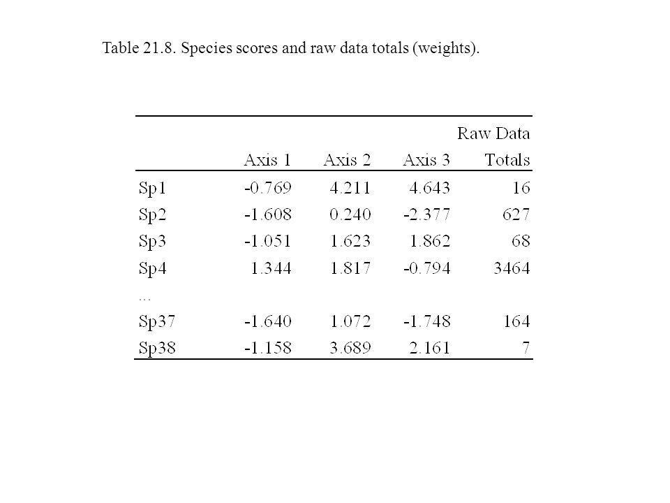 Table 21.8. Species scores and raw data totals (weights).