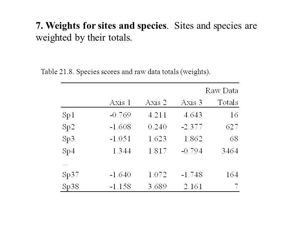 7. Weights for sites and species