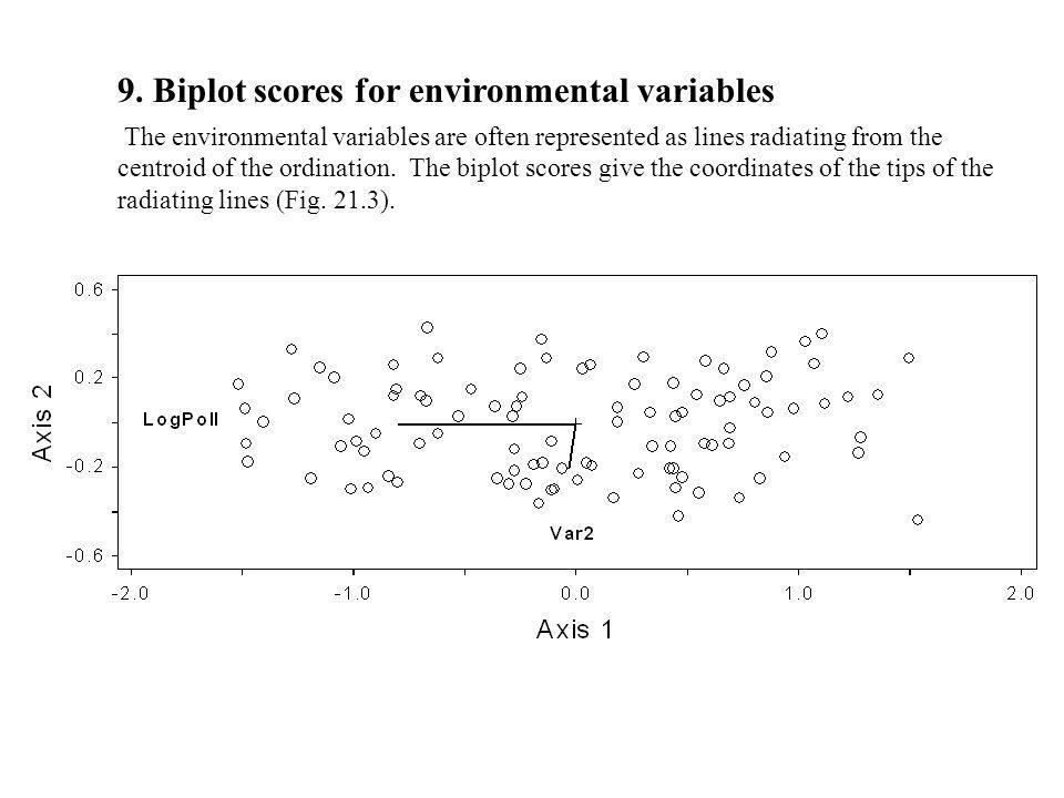 9. Biplot scores for environmental variables