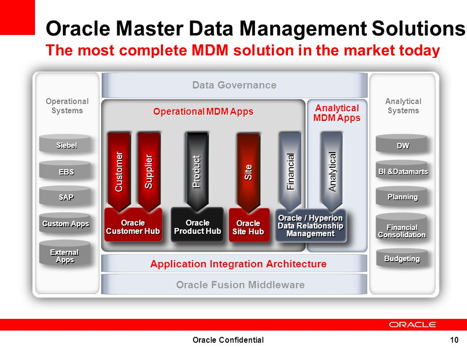 Oracle Master Data Management Solutions The most complete MDM solution in the market today
