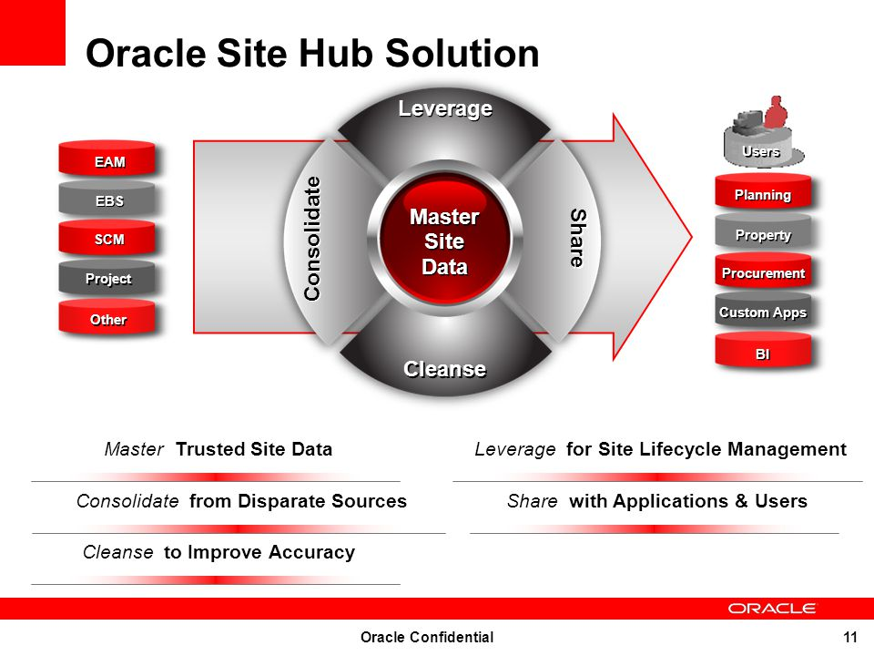Oracle Site Hub Solution