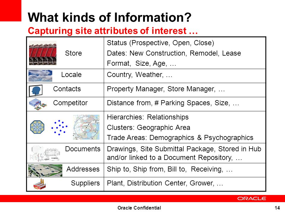 What kinds of Information Capturing site attributes of interest …