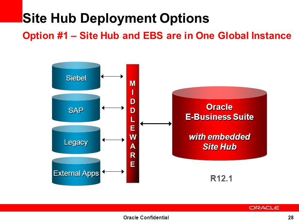 Site Hub Deployment Options Option #1 – Site Hub and EBS are in One Global Instance