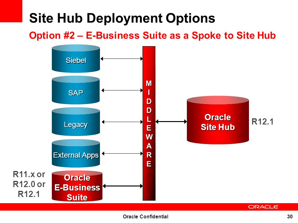 Site Hub Deployment Options Option #2 – E-Business Suite as a Spoke to Site Hub