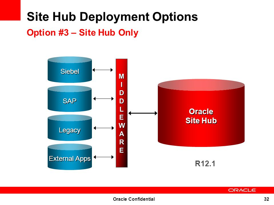 Site Hub Deployment Options Option #3 – Site Hub Only