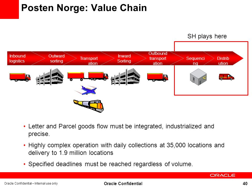 Posten Norge: Value Chain