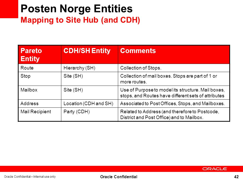 Posten Norge Entities Mapping to Site Hub (and CDH)