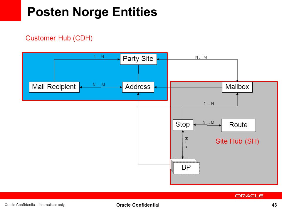 Posten Norge Entities Customer Hub (CDH) Party Site Mail Recipient