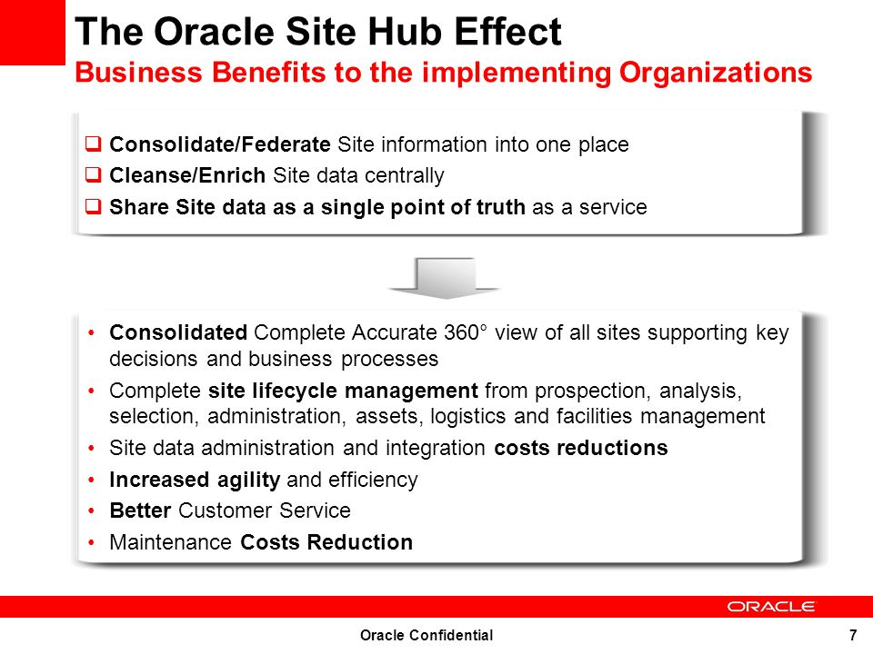The Oracle Site Hub Effect Business Benefits to the implementing Organizations