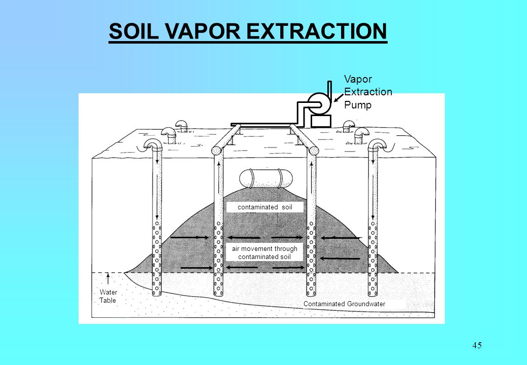 SOIL VAPOR EXTRACTION Vapor Extraction Pump contaminated soil