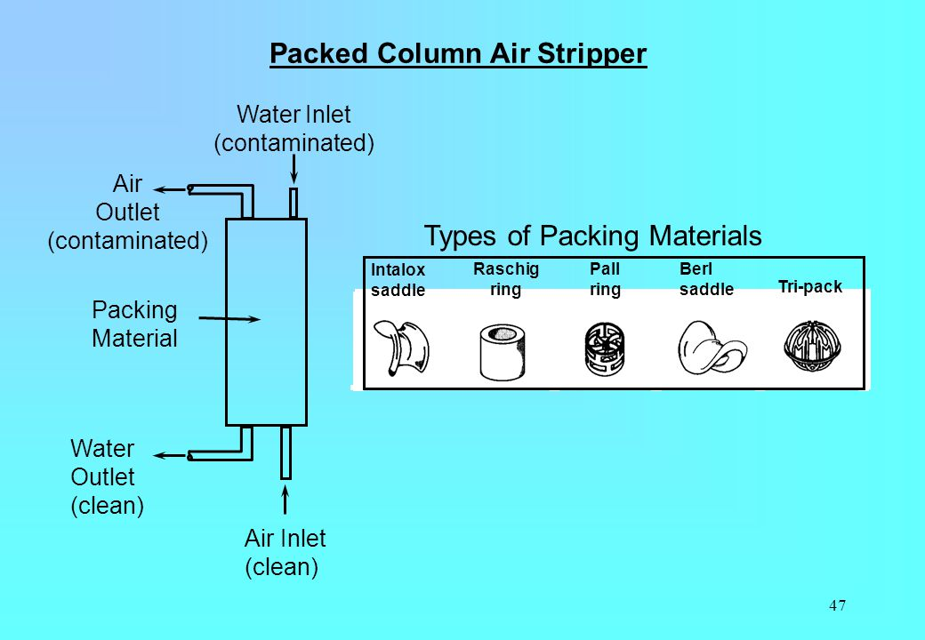 Opinion you packing systems stripper columns directly. Yes