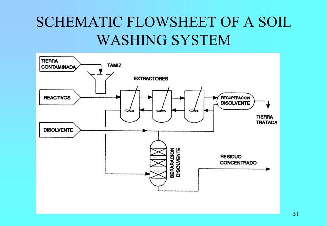 SCHEMATIC FLOWSHEET OF A SOIL WASHING SYSTEM