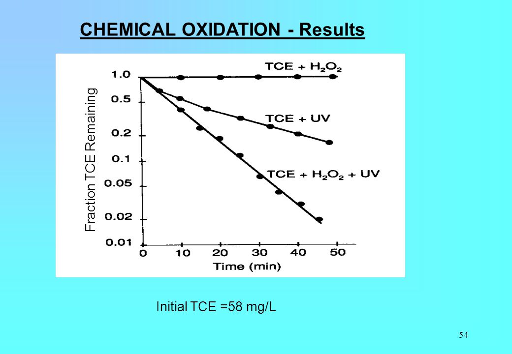 CHEMICAL OXIDATION - Results