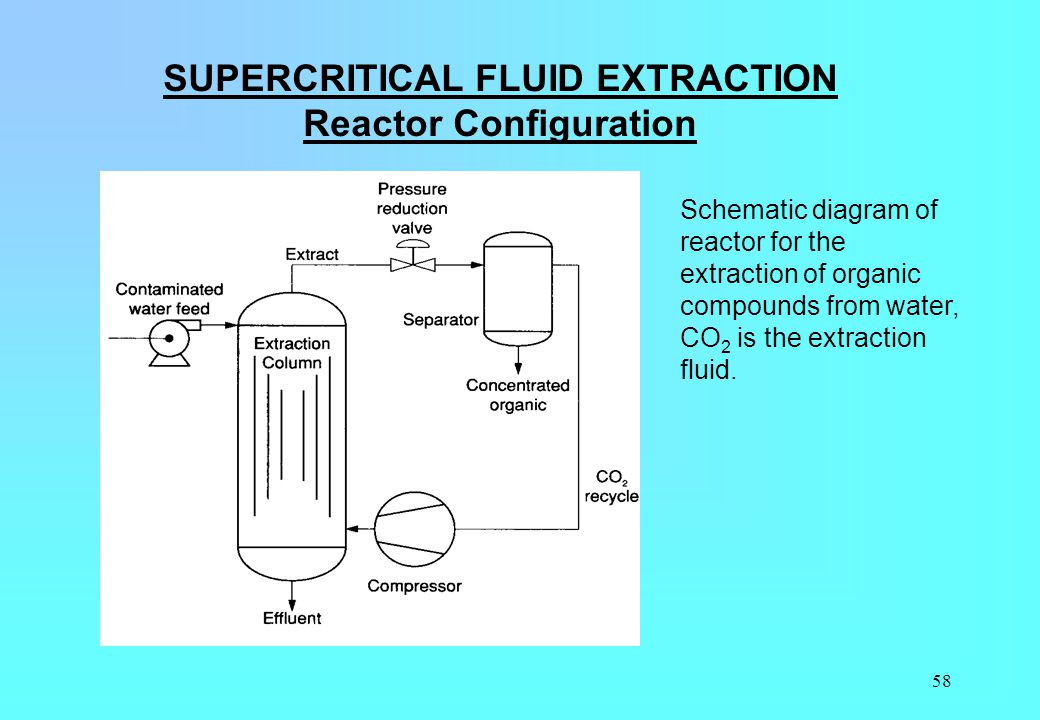 SUPERCRITICAL FLUID EXTRACTION Reactor Configuration