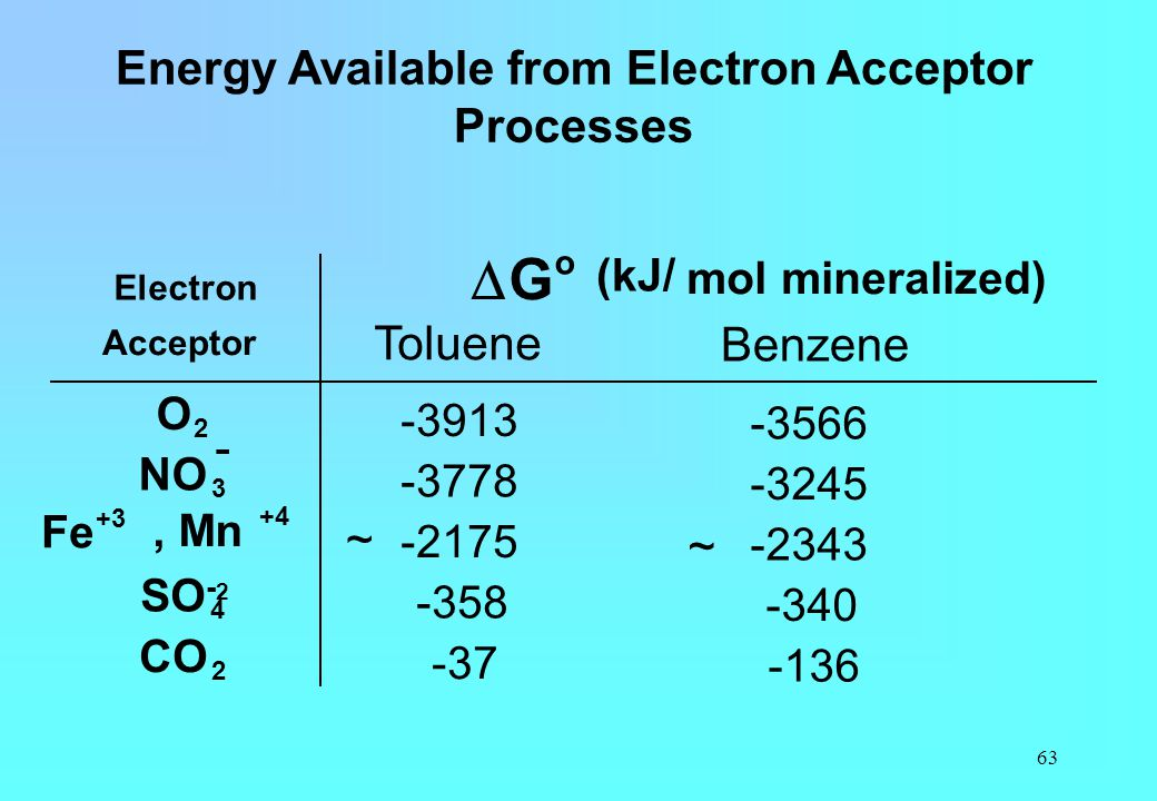 Energy Available from Electron Acceptor Processes
