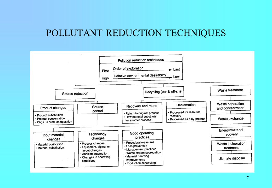 POLLUTANT REDUCTION TECHNIQUES