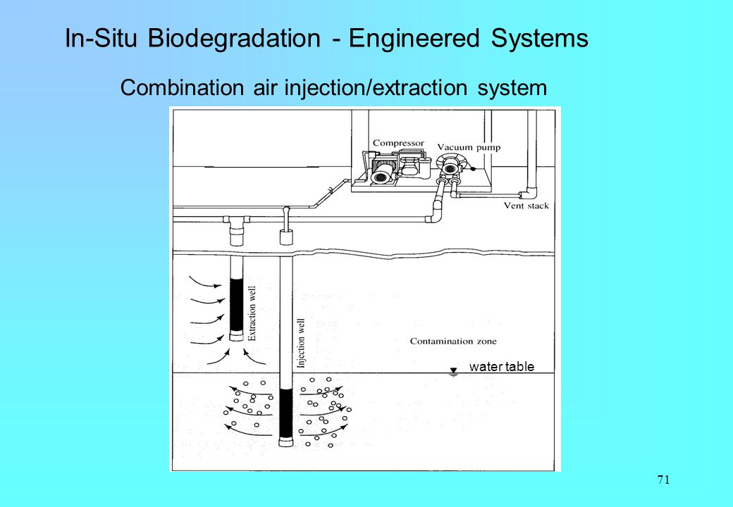 In-Situ Biodegradation - Engineered Systems