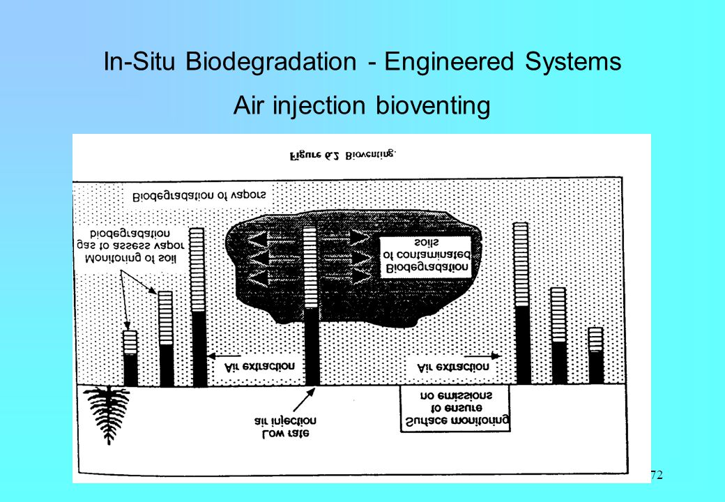 In-Situ Biodegradation - Engineered Systems Air injection bioventing