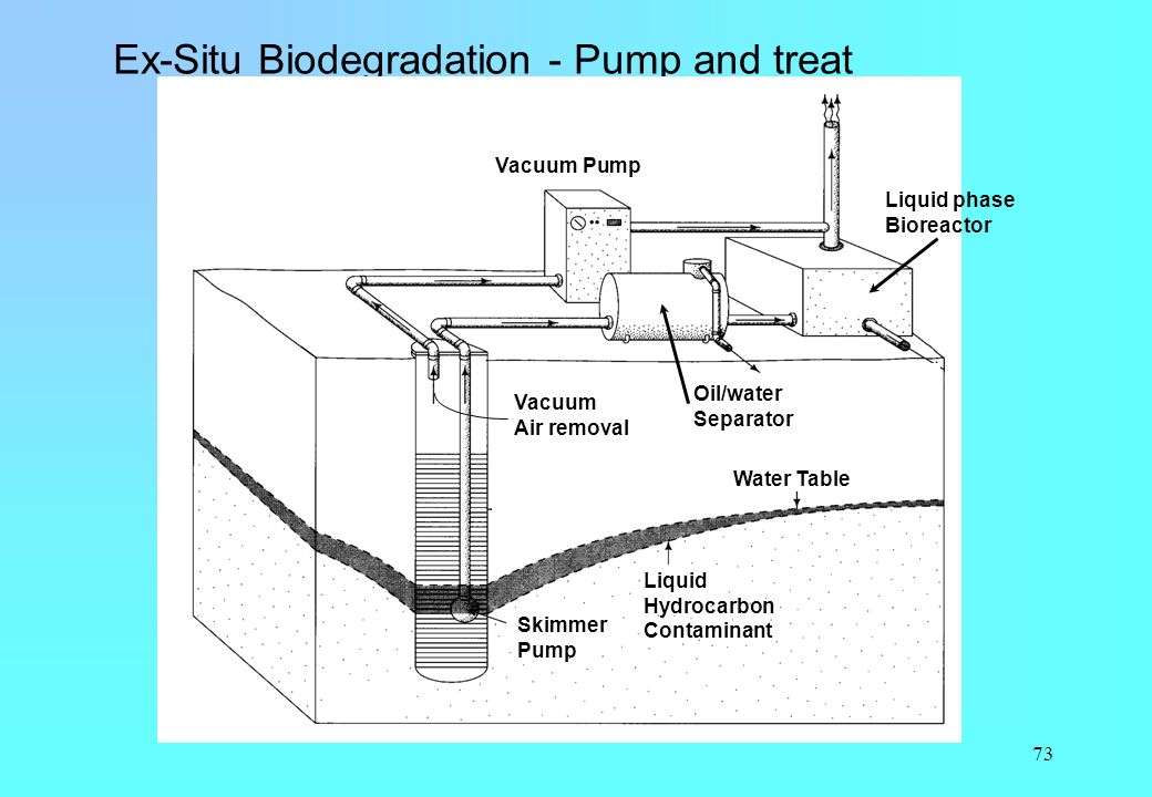 Ex-Situ Biodegradation - Pump and treat