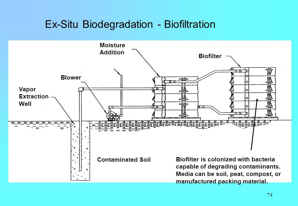 Ex-Situ Biodegradation - Biofiltration