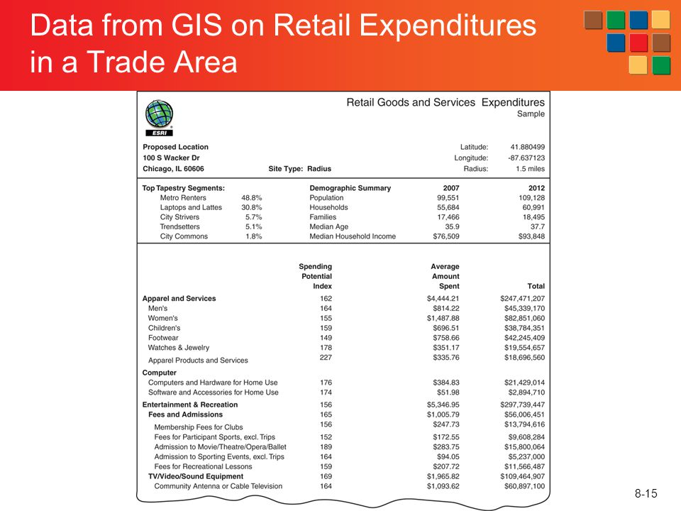 Data from GIS on Retail Expenditures in a Trade Area
