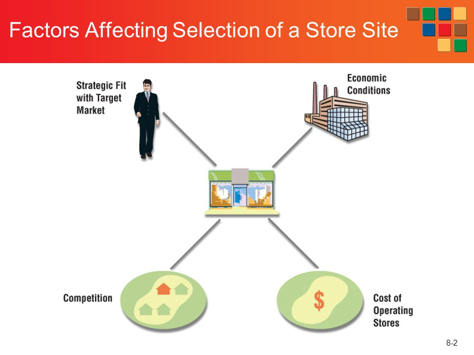 Factors Affecting Selection of a Store Site