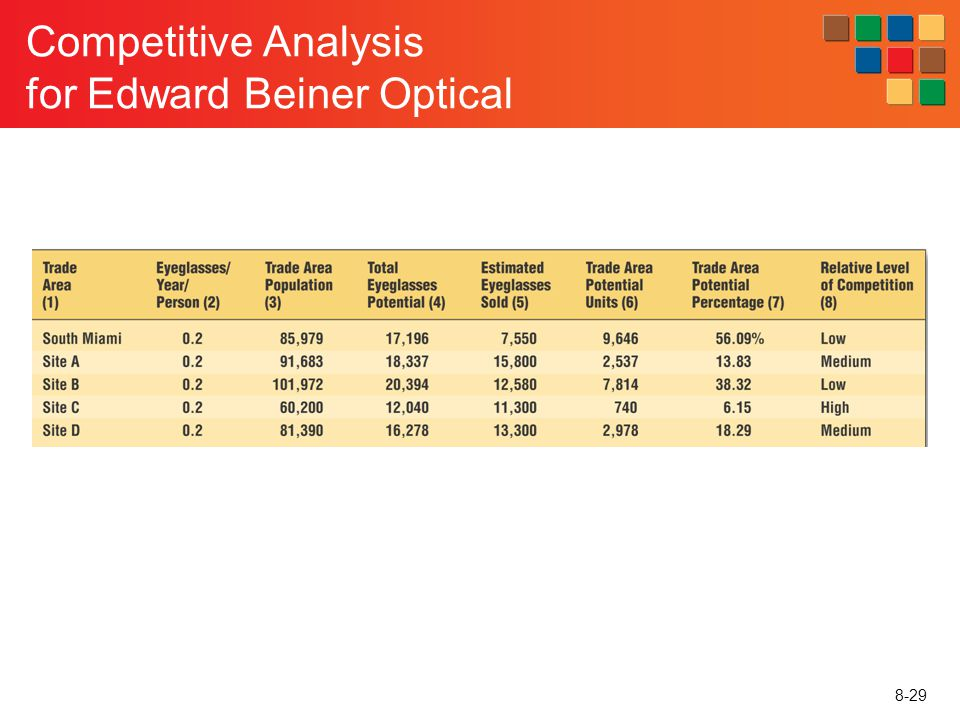 Competitive Analysis for Edward Beiner Optical