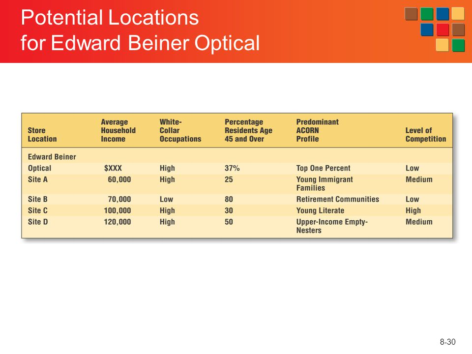 Potential Locations for Edward Beiner Optical