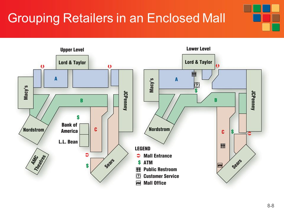 Grouping Retailers in an Enclosed Mall
