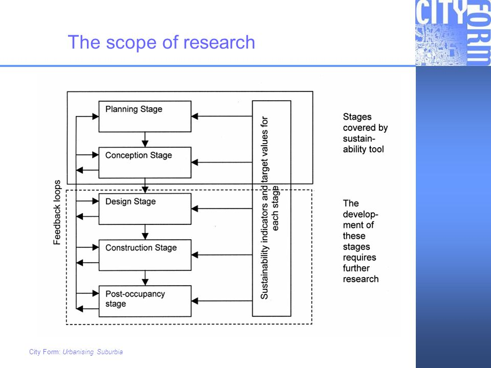The scope of research