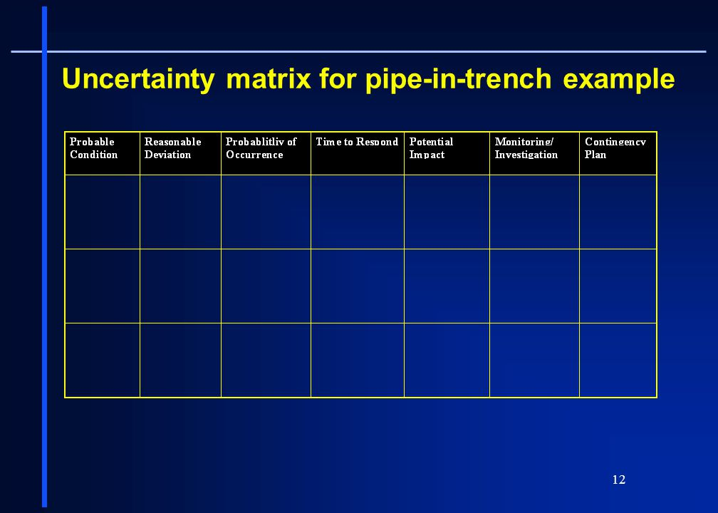 Uncertainty matrix for pipe-in-trench example