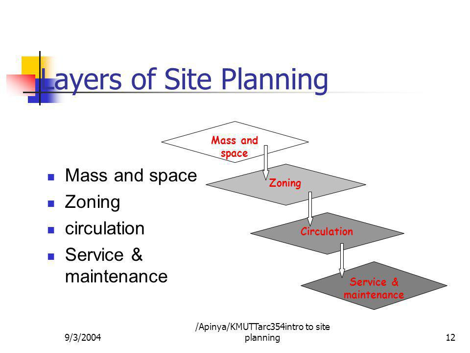 Layers of Site Planning