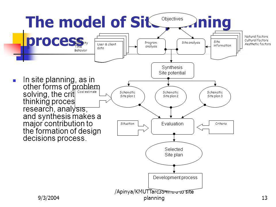 The model of Site planning process