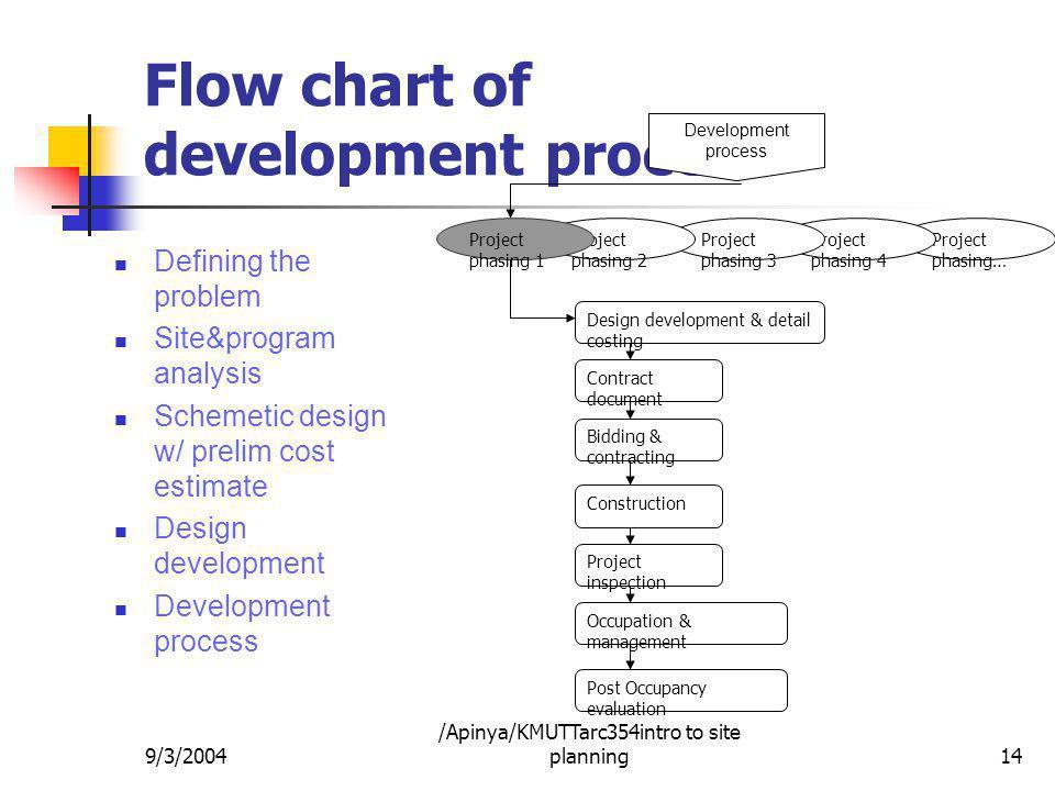 Flow chart of development process