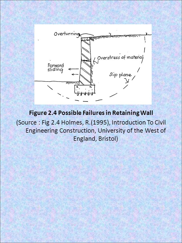 Figure 2. 4 Possible Failures in Retaining Wall (Source : Fig 2