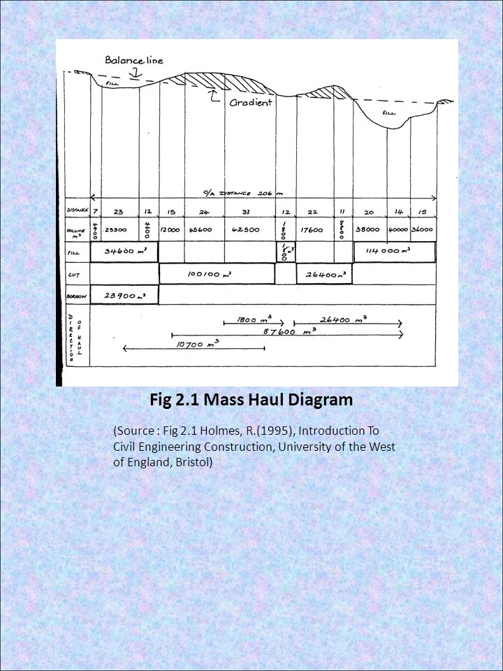 Fig 2.1 Mass Haul Diagram