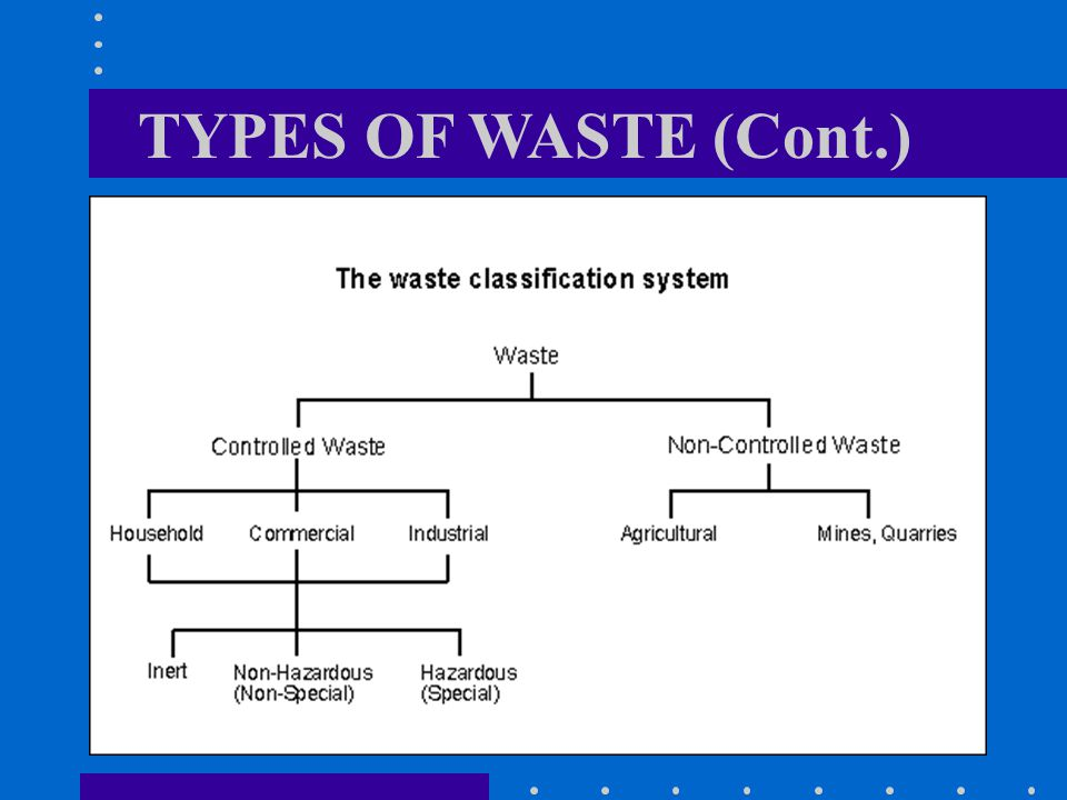 TYPES OF WASTE (Cont.)