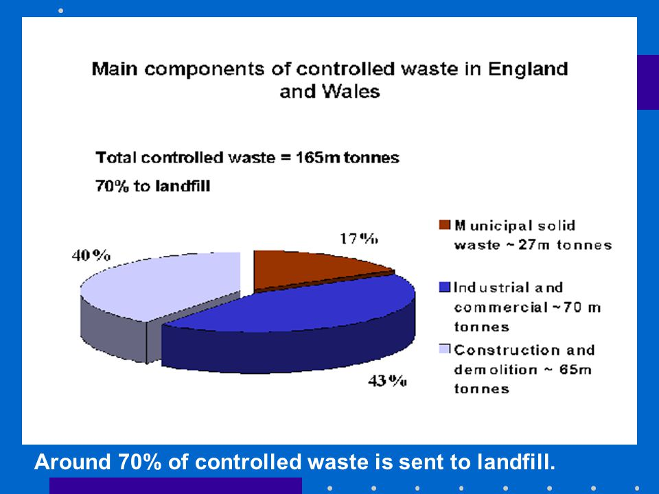 Around 70% of controlled waste is sent to landfill.